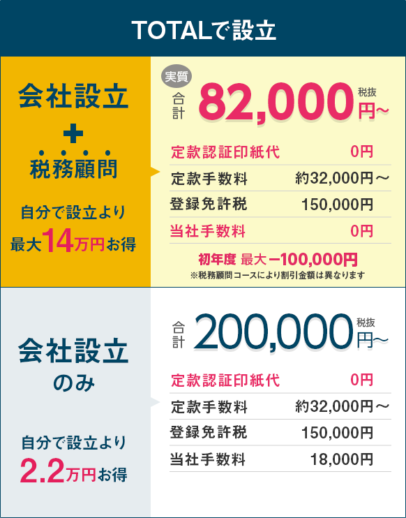 TOTALで設立 会社設立+税務顧問の場合、自分で設立するより14万円お得に。会社設立のみの場合、自分で設立より2.2万円お得になります。